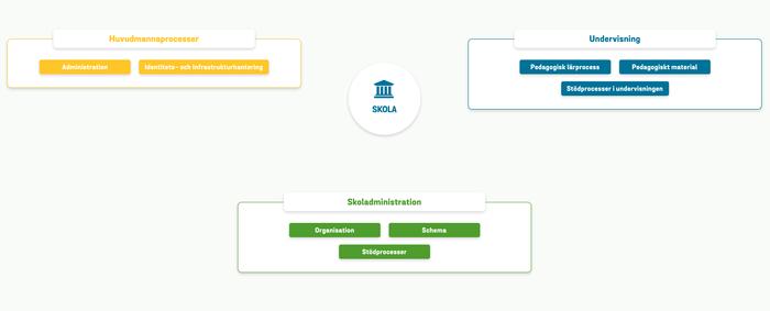 Standardisering, en-till-en och elevprestationer samt ProfessionsKapacitet
