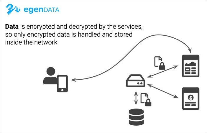 Egendata – ett steg mot en decentraliserad digital infrastruktur