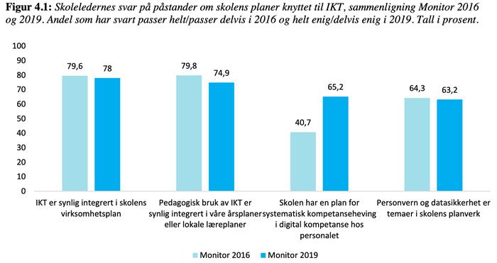 SELFIE firar ett år, data från Monitor 2019 och Schoollink i Beneluxländerna